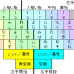 親指シフト入力で日本語をかみしめる